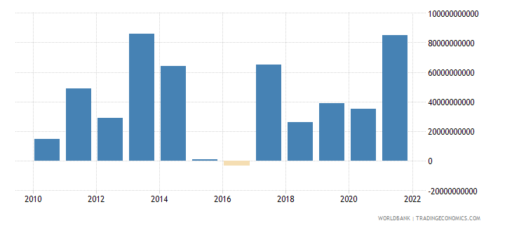 kenya changes in inventories current lcu wb data