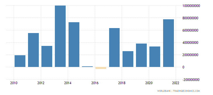 kenya changes in inventories us dollar wb data