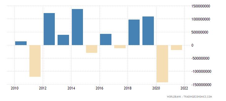 kenya changes in net reserves bop us dollar wb data