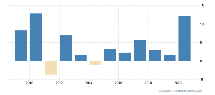 kenya claims on central government annual growth as percent of broad money wb data