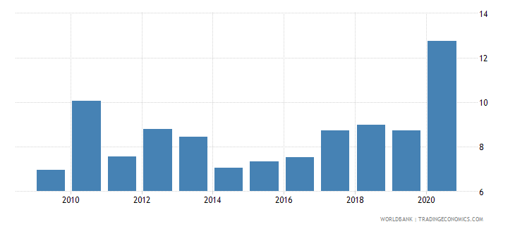 kenya claims on central government etc percent gdp wb data