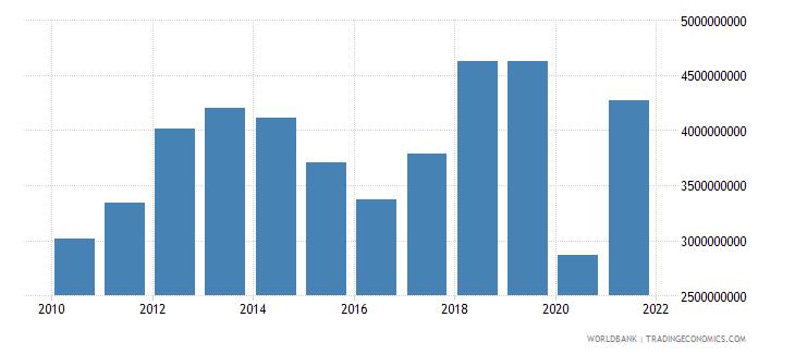 kenya commercial service exports us dollar wb data