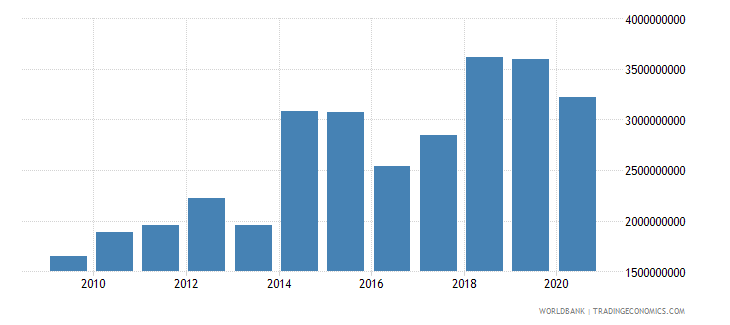 kenya commercial service imports us dollar wb data