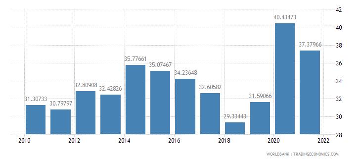 kenya communications computer etc percent of service exports bop wb data