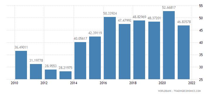 kenya communications computer etc percent of service imports bop wb data