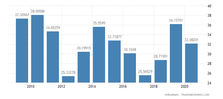 kenya compensation of employees percent of expense wb data