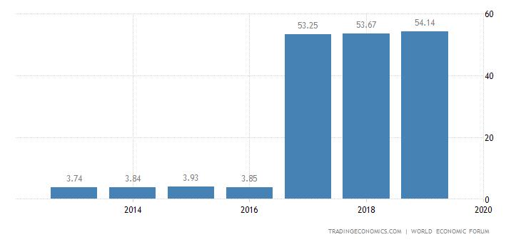 Kenya Competitiveness Index