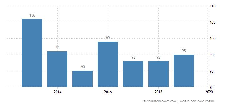 Kenya Competitiveness Rank