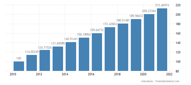 kenya consumer price index 2005  100 wb data