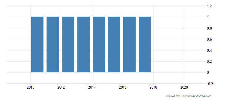 kenya consumer price index base year wb data