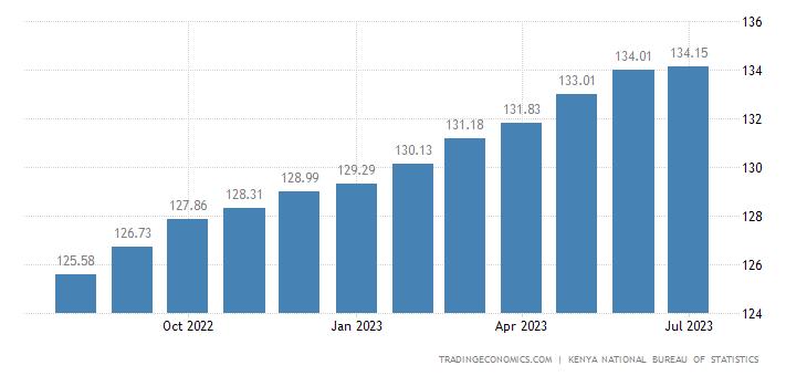 Kenya Consumer Price Index (CPI)