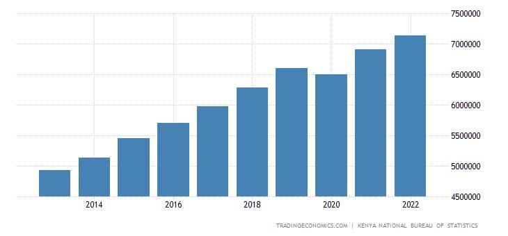 Kenya Consumer Spending