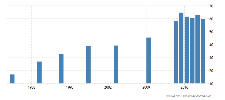 kenya contraceptive prevalence percent of women ages 15 49 wb data
