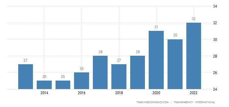 Kenya Corruption Index