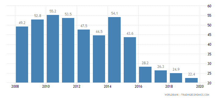 kenya cost of business start up procedures percent of gni per capita wb data