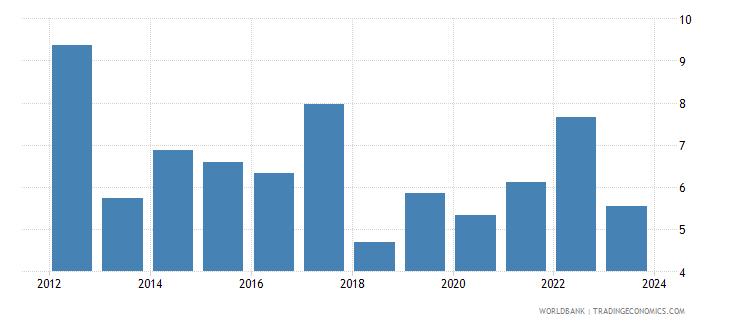 kenya cpi price percent y o y nominal seas adj  wb data