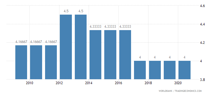 kenya cpia economic management cluster average 1 low to 6 high wb data