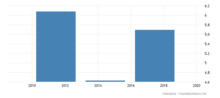 kenya credit card percent age 15 wb data