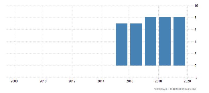 kenya credit depth of information index 0 low to 6 high wb data