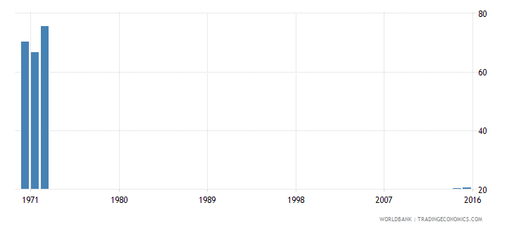 kenya cumulative drop out rate to the last grade of lower secondary general education female percent wb data