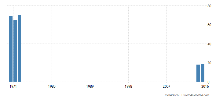 kenya cumulative drop out rate to the last grade of lower secondary general education male percent wb data