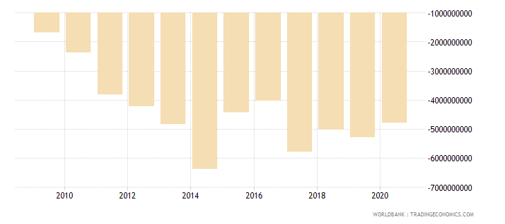 kenya current account balance bop us dollar wb data