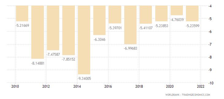 kenya current account balance percent of gdp wb data