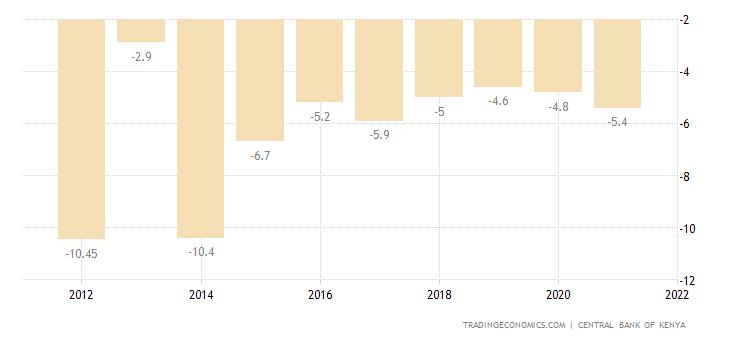 Kenya Current Account to GDP