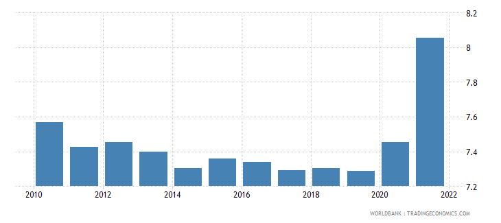 kenya death rate crude per 1 000 people wb data