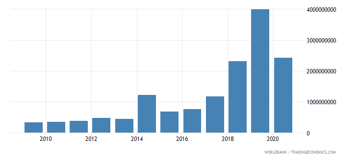kenya debt service on external debt public and publicly guaranteed ppg tds us dollar wb data