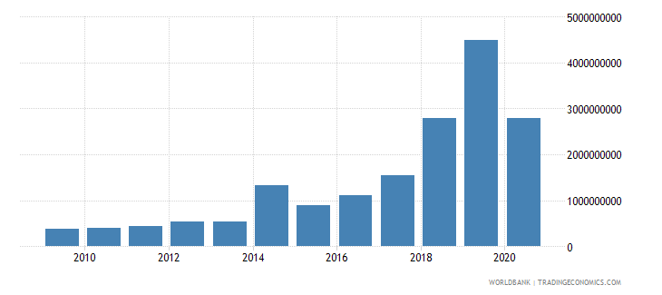 kenya debt service on external debt total tds us dollar wb data