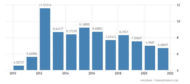 kenya deposit interest rate percent wb data