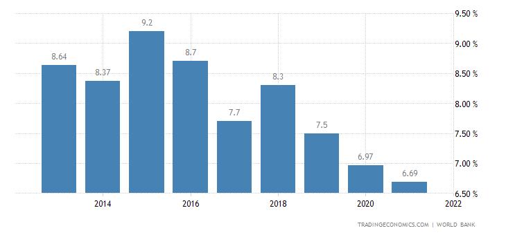 Deposit Interest Rate in Kenya