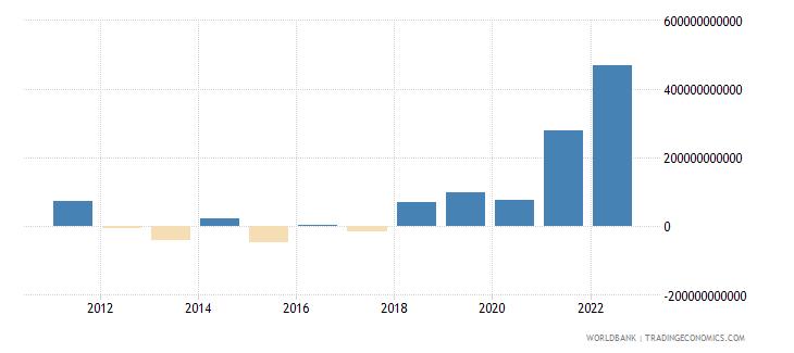 kenya discrepancy in expenditure estimate of gdp constant lcu wb data
