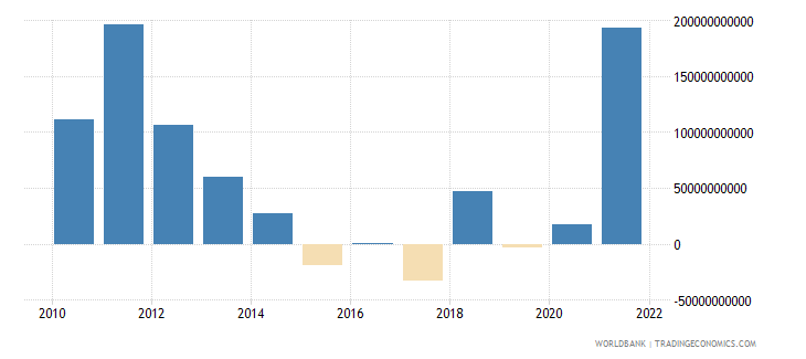 kenya discrepancy in expenditure estimate of gdp current lcu wb data