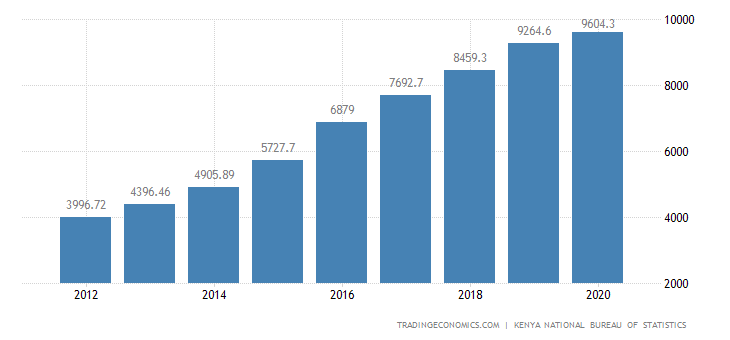 Kenya National Disposable Income