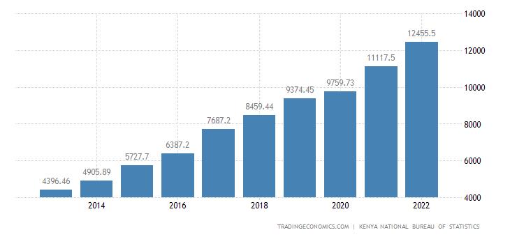 Kenya National Disposable Income