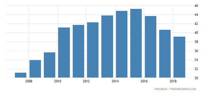 kenya domestic credit provided by banking sector percent of gdp wb data