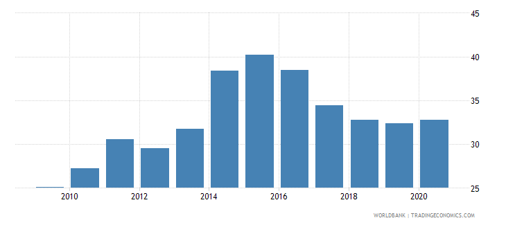 kenya domestic credit to private sector percent of gdp gfd wb data