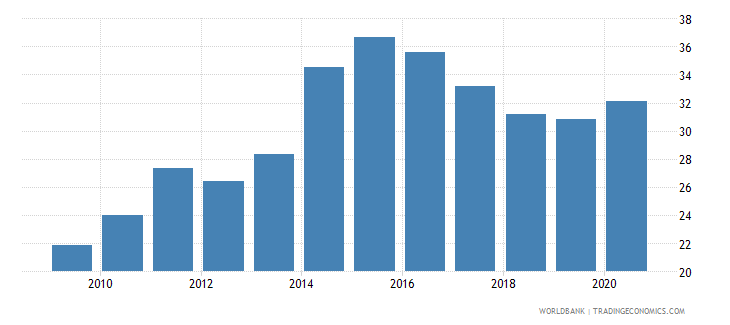 kenya domestic credit to private sector percent of gdp wb data
