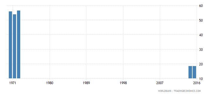 kenya drop out rate from grade 1 of lower secondary general education both sexes percent wb data