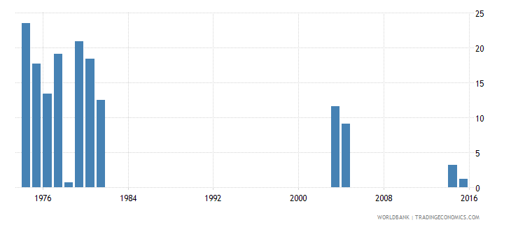 kenya drop out rate from grade 1 of primary education both sexes percent wb data
