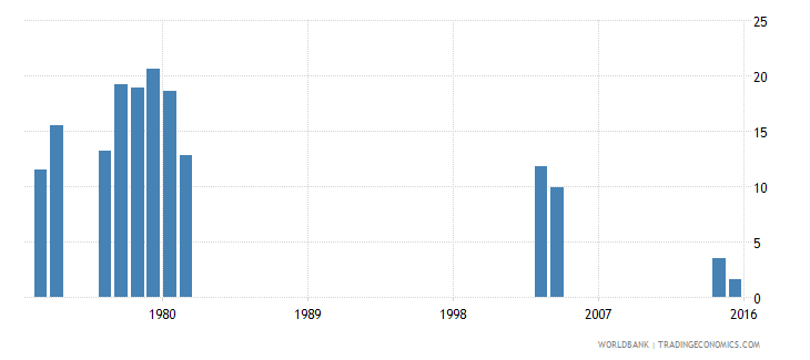 kenya drop out rate from grade 1 of primary education male percent wb data