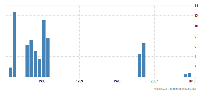 kenya drop out rate from grade 2 of primary education male percent wb data