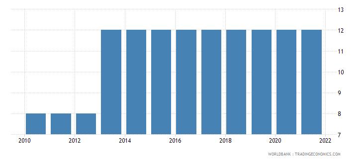 kenya duration of compulsory education years wb data
