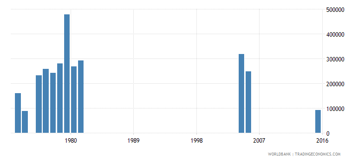 kenya early school leavers from primary education both sexes number wb data
