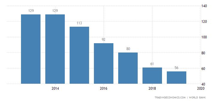 Ease of Doing Business in Kenya