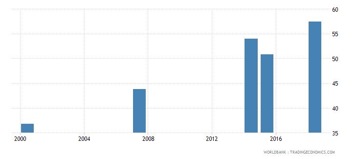 kenya elderly literacy rate population 65 years both sexes percent wb data