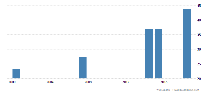 kenya elderly literacy rate population 65 years female percent wb data