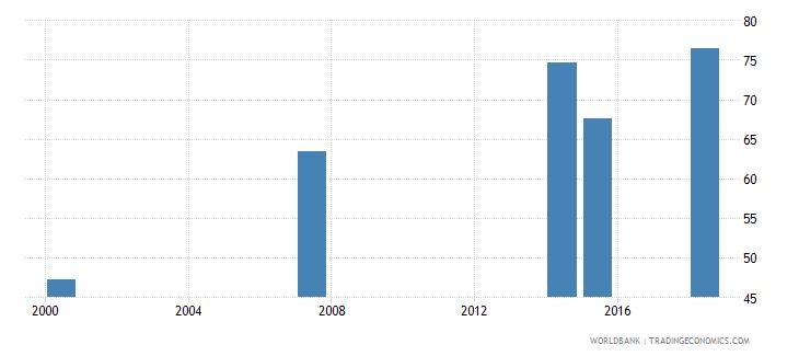 kenya elderly literacy rate population 65 years male percent wb data
